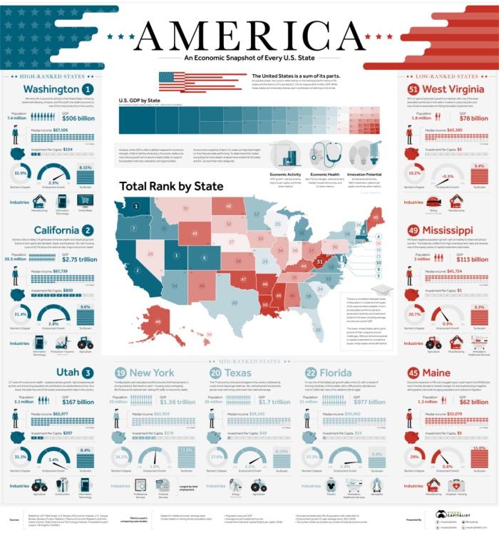 infographic-state-economies-1070