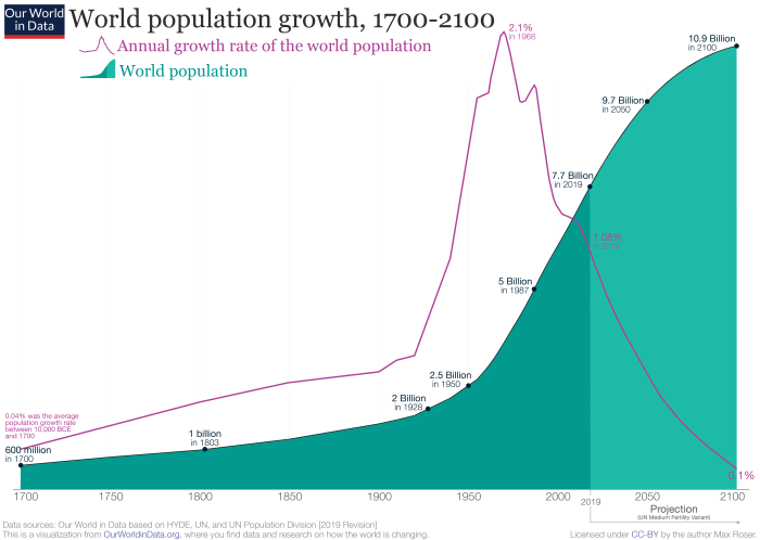 2019-Revision-–-World-Population-Growth-1700-2100
