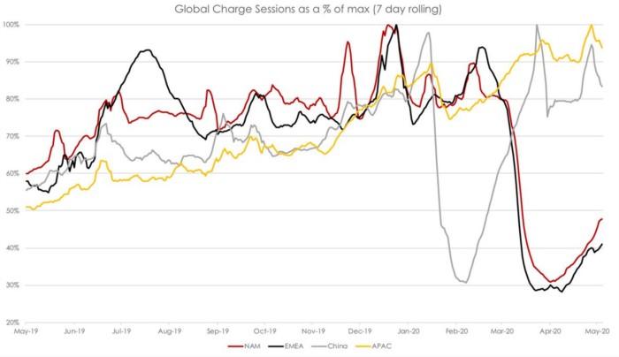 Tesla-shueprcharger-use-chart